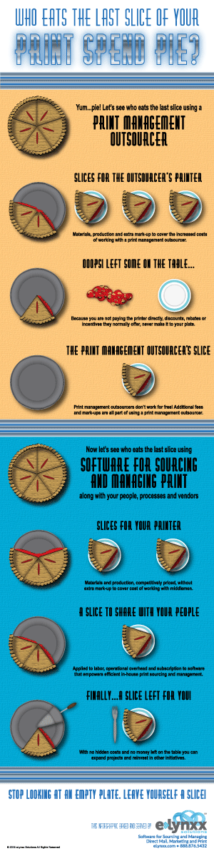 Who Eats the Last Slice of Your Print Spend Pie Infographic - Small Size
